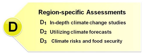 Region-specific Assessments